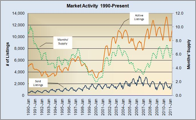 Market Activity 1990 to Present