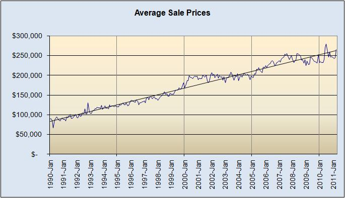 Average Sale Prices 1990 to Present