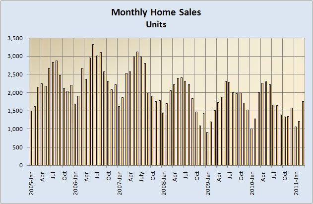 Monthly Home Sales (Units) 2005-Present