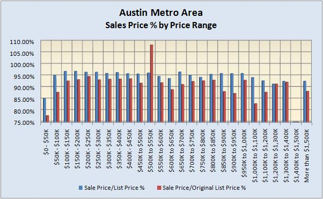 Sales Price % By Price Range