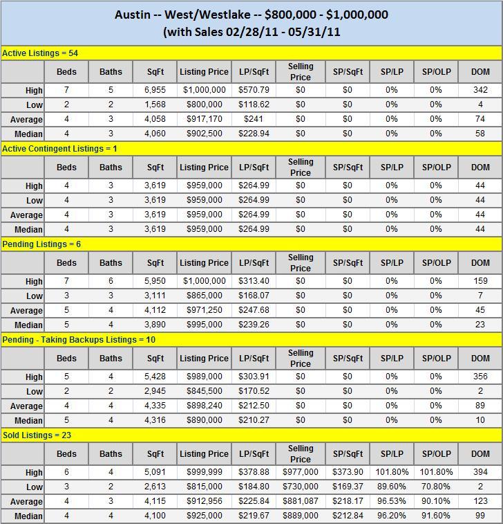 Austin West-Westlake $800K-$1,000K