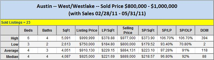 Austin West-Westlake Sold $800K-$1,000K