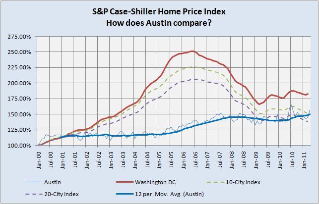 Austin, Washington DC, and Case-Shiller