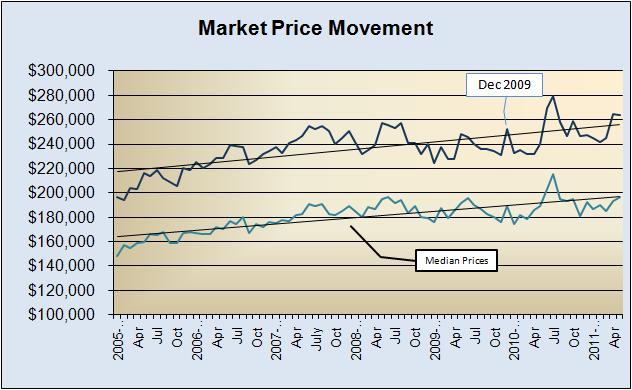 Market Price Movement 2005-Present
