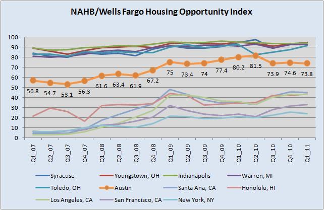 NAHB/Wells Fargo HOI