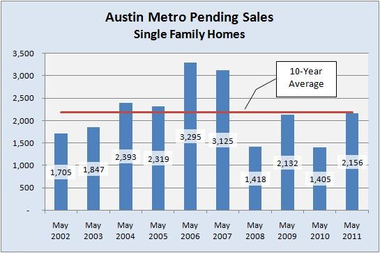 Austin Single Family Homes - May Pending Contracts