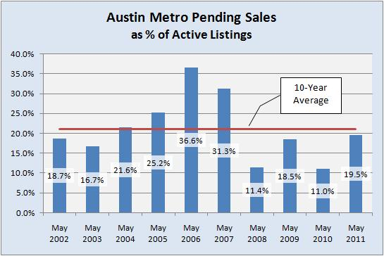 Austin Single Family Homes - Pendings as % of Active Listings