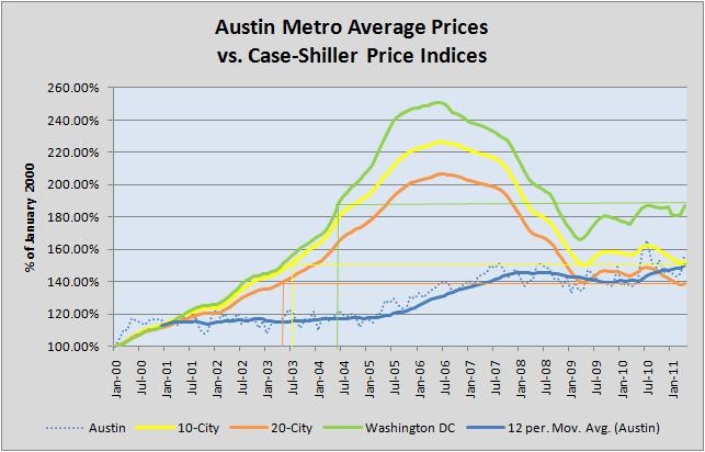 Austin-Washington-Case-Shiller Comparison