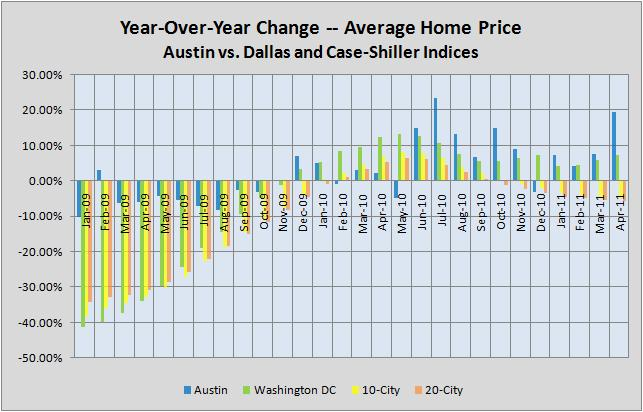 Year-Over-Year Price Index Changes