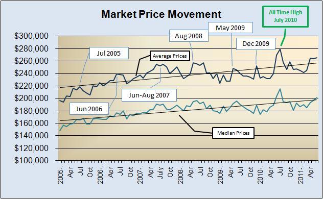 Market Price Movement 2005 to Present