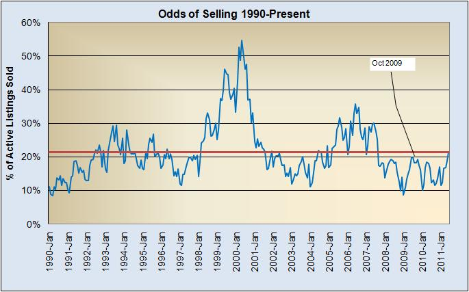 Odds Of Selling 1990 to Present