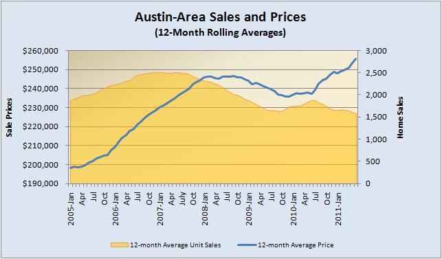 Price and Sales Volume - Rolling Averages