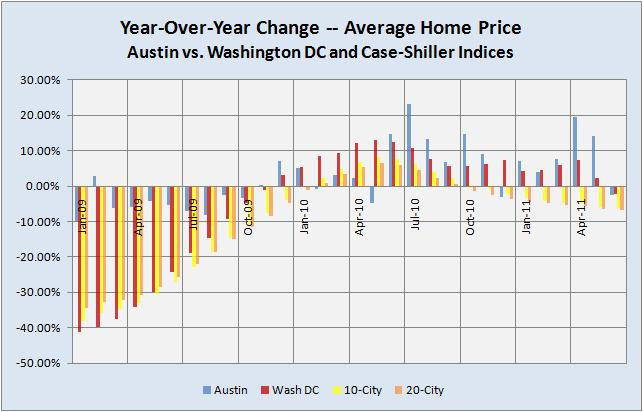 Yr-to-Yr Price Changes