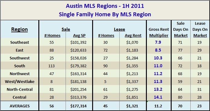 1H 2011 - Single Family Investment and Rental