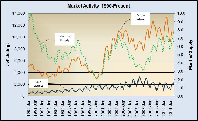 Market Activity 1990 to Present