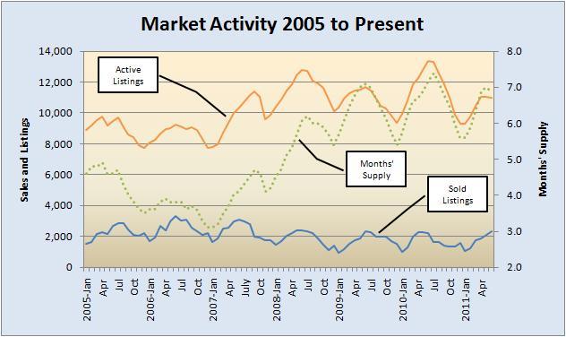 Market Activity 2005 to Present