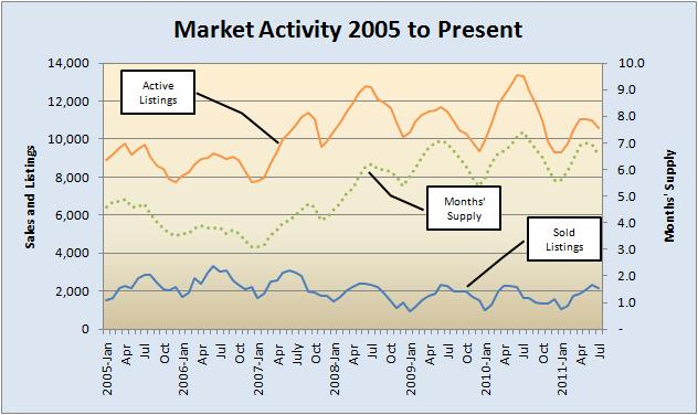 Market Activity 2005 to Present