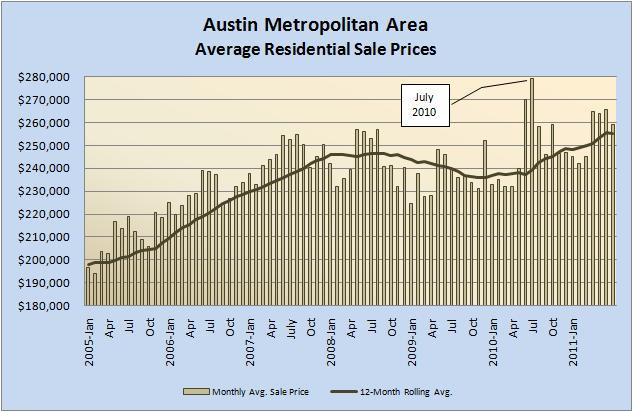Austin Metro Average Home Sale Prices