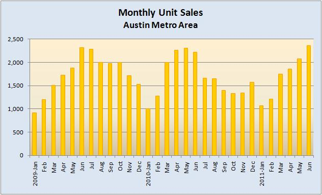 Monthly Unit Sales 2009 to Present