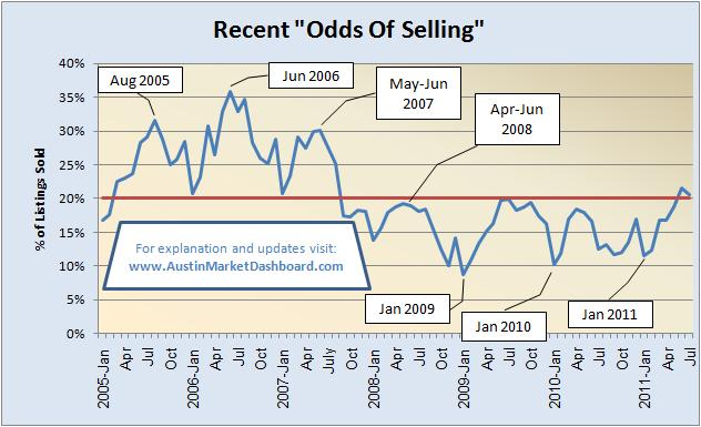 Odds Of Selling 2005 to Present