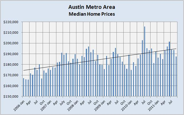 Austin Metro Median Home Prices 2006-2011
