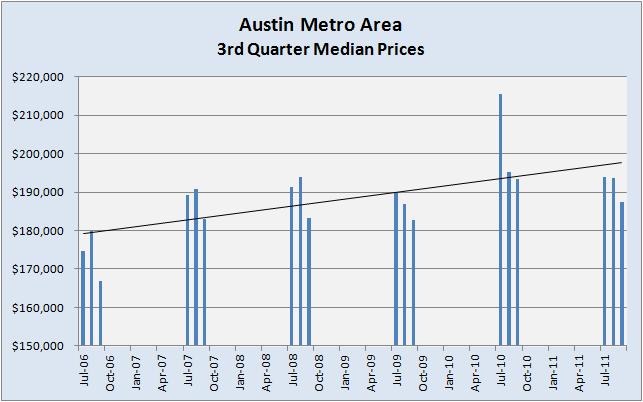 Austin Metro - 3rd Quarter Median Prices 2006-2011