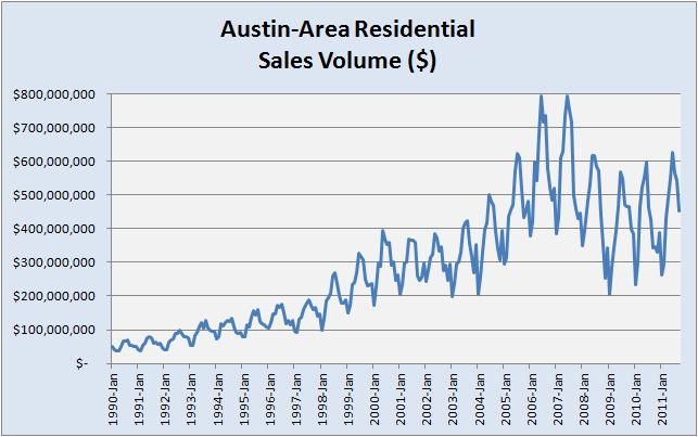Dollar Volume of Austin-area Home Sales
