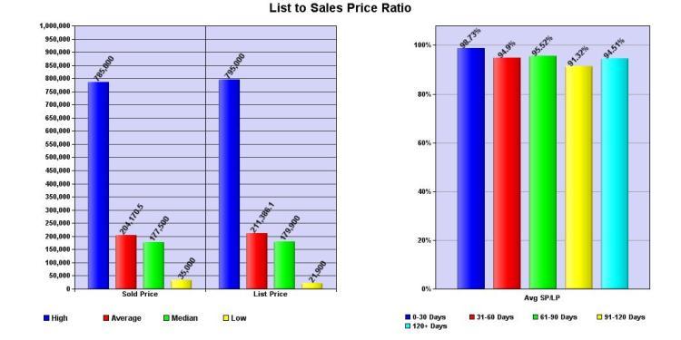 Duplex Sales SP-LP 010112-113012