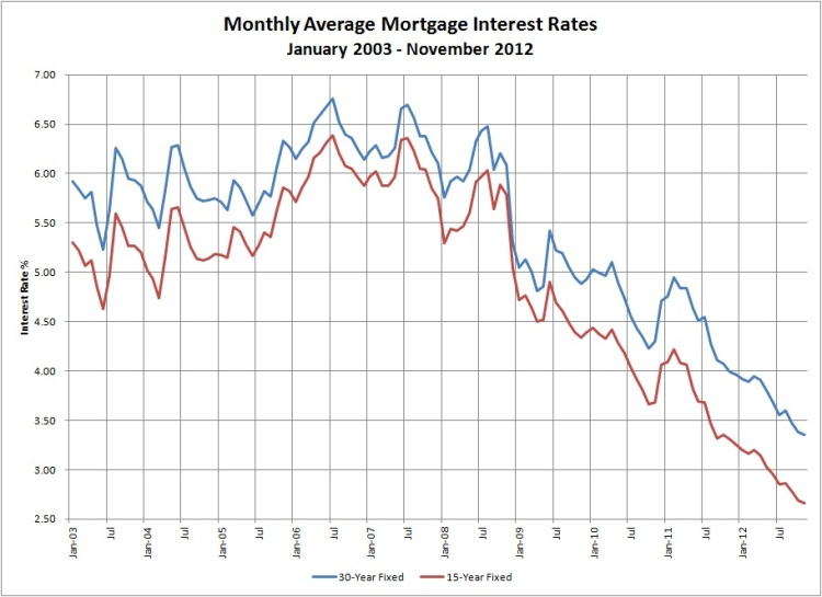 Mortgage Rate History 2003-2012