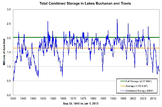 Historical_Lake_levels to 1-1-13