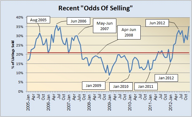 Odds of Selling 2005-Present