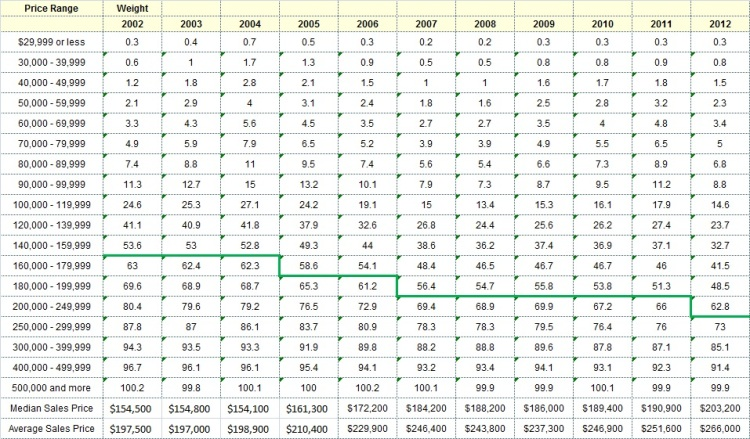 Price Distribution - Cumulative