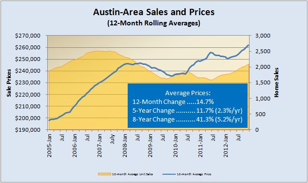 Unit Sales and Rolling Average Prices 2005-Present