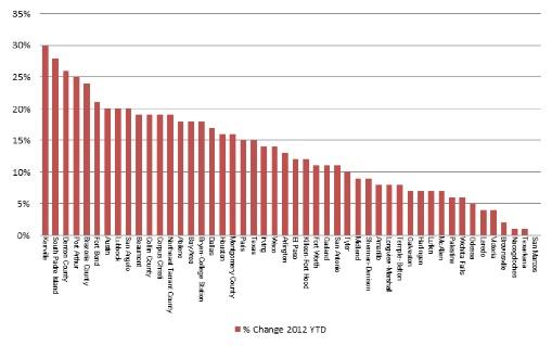 Graph - Home Sales Change 2011-2012