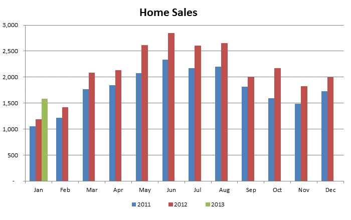Monthly Home Sales - Units 2005 to Present