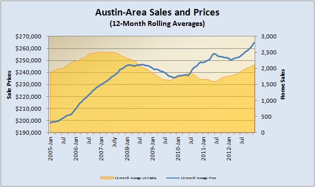 Rolling Average Sales and Prices 2005 to Present