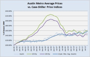 Austin vs. Case-Shiller Indices 2000 to Present
