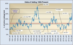 Odds of Selling 1990-Present