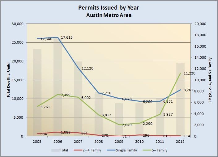 Building Permits 2005-2012
