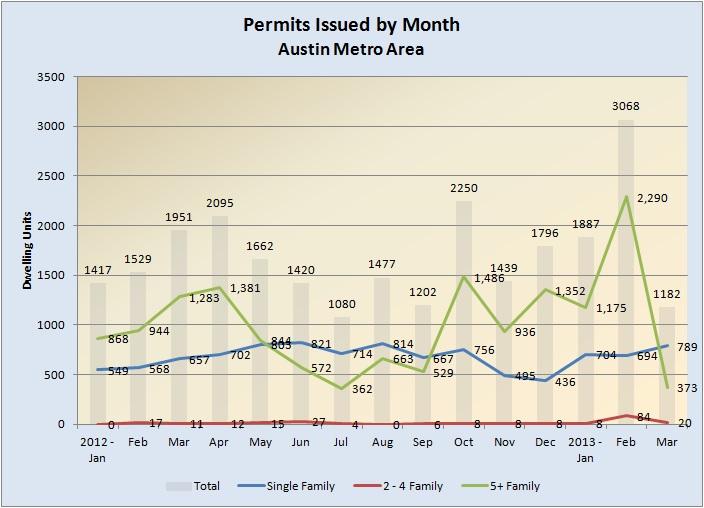 Building Permits 2012-032013