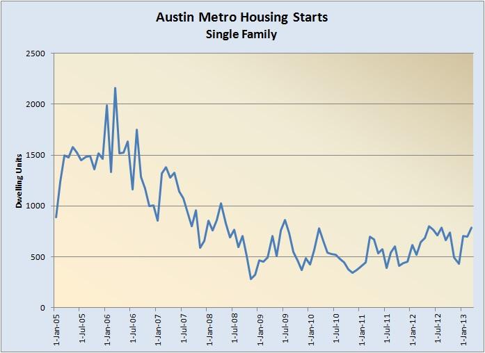 Housing Starts 2005-2012