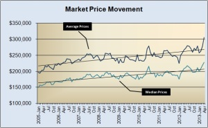 Market Price Movement 2005-Present