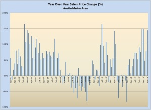 Year Over Year Price Change