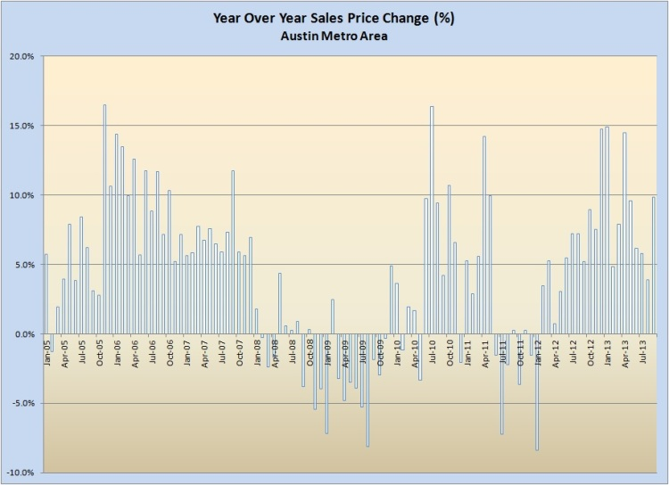 Year-Over-Year Average Price Change