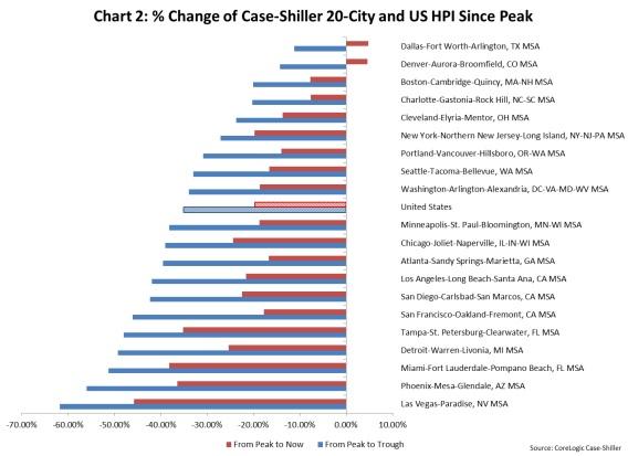 Case Shiller Chart 011614