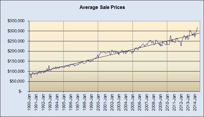Market Price Movement 1990-Present