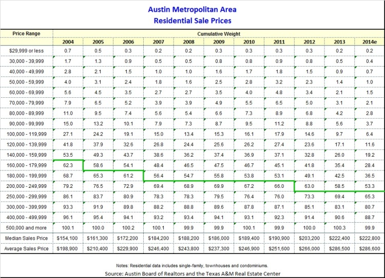 Austin Metro Cumulative Price Distribution 2004-2014