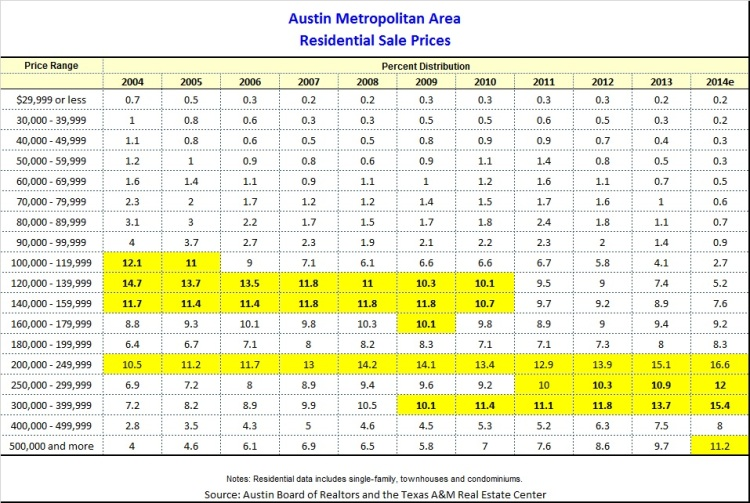 Austin Metro Price Distribution 2004-2014