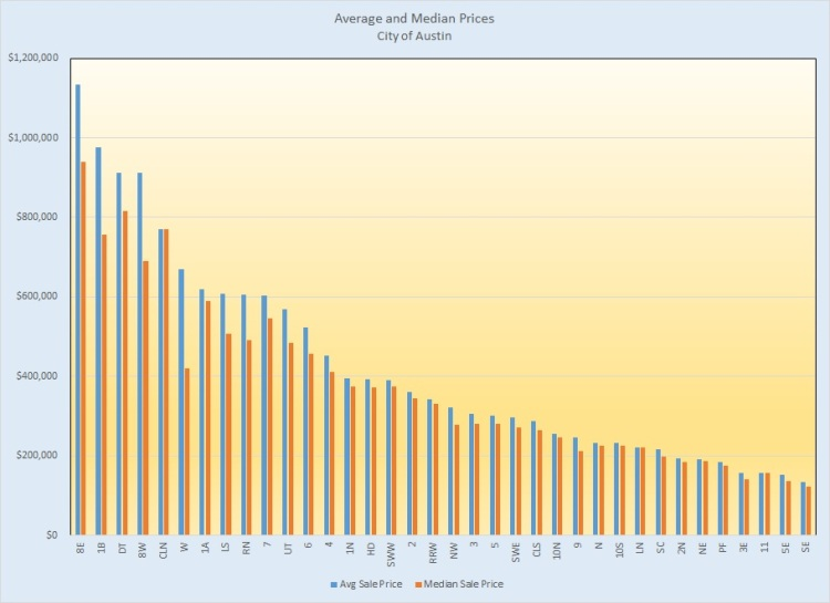 Average and Median Prices - Austin, 2014