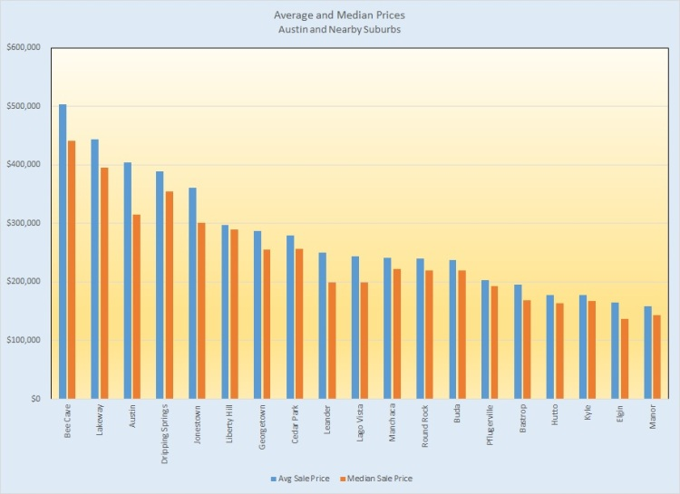 Average and Median Prices - Austin and Suburbs, 2014
